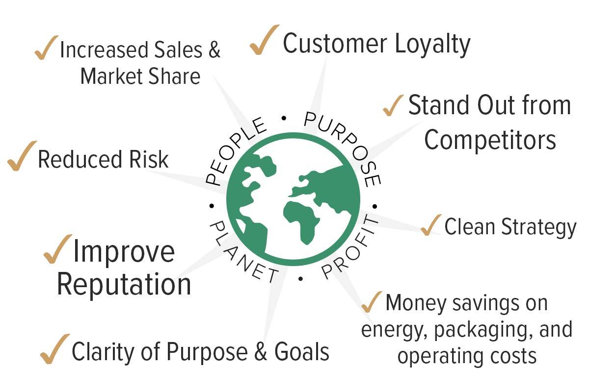 People • Planet • Purpose • Profit